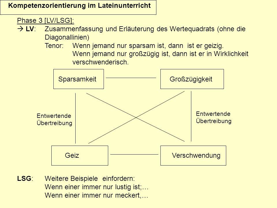 Phase 3 [LV/LSG]: LV:Zusammenfassung und Erläuterung des Wertequadrats (ohne die Diagonallinien) Tenor: Wenn jemand nur sparsam ist, dann ist er geizi