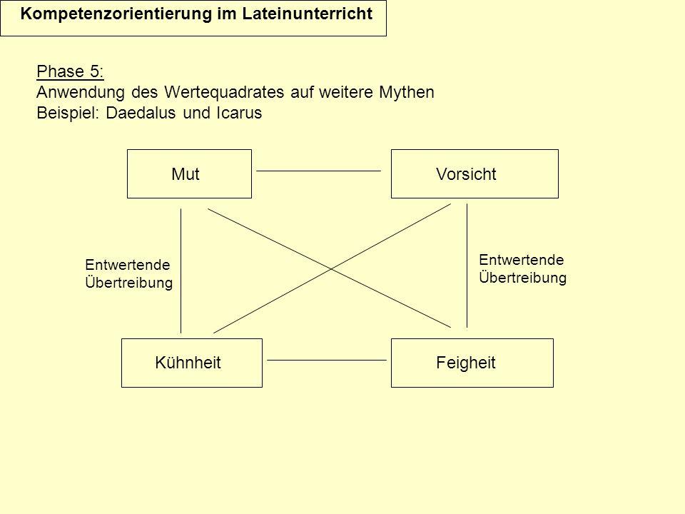 Kompetenzorientierung im Lateinunterricht Phase 5: Anwendung des Wertequadrates auf weitere Mythen Beispiel: Daedalus und Icarus Mut KühnheitFeigheit Vorsicht Entwertende Übertreibung Entwertende Übertreibung