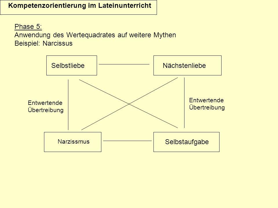 Phase 5: Anwendung des Wertequadrates auf weitere Mythen Beispiel: Narcissus Kompetenzorientierung im Lateinunterricht Entwertende Übertreibung Selbstliebe Narzissmus Selbstaufgabe Nächstenliebe Entwertende Übertreibung