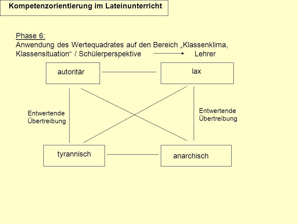Kompetenzorientierung im Lateinunterricht Phase 6: Anwendung des Wertequadrates auf den Bereich Klassenklima, Klassensituation / Schülerperspektive Lehrer anarchisch Entwertende Übertreibung Entwertende Übertreibung autoritär tyrannisch lax