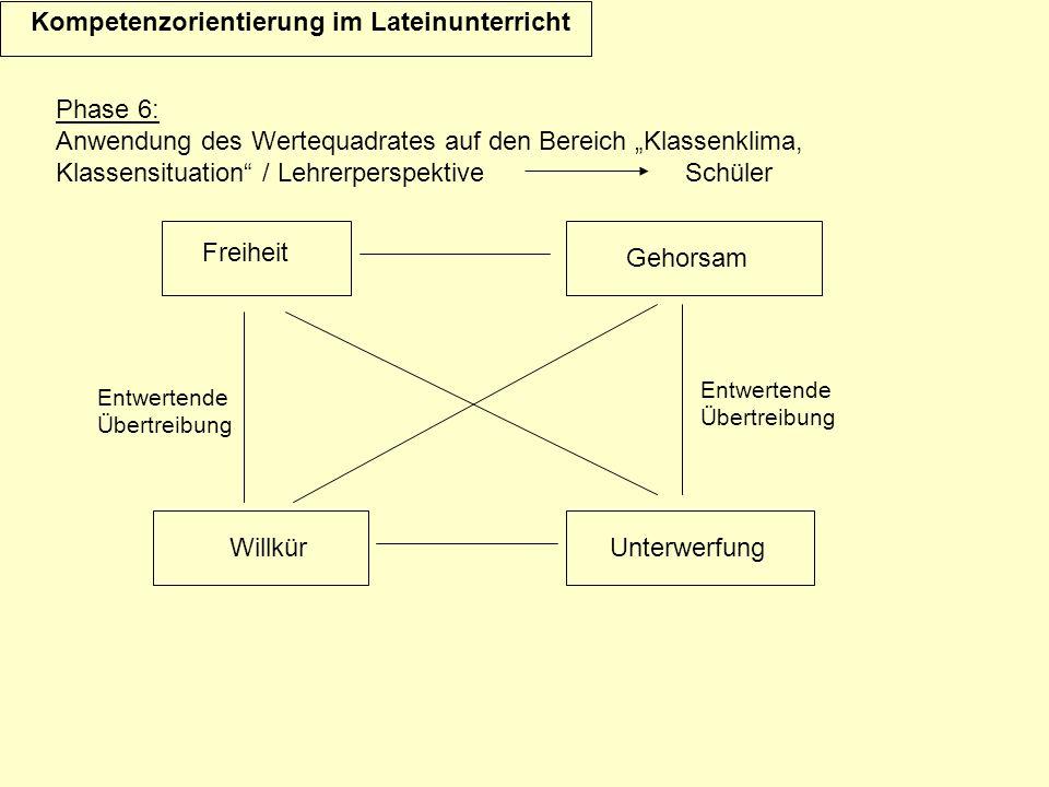 Kompetenzorientierung im Lateinunterricht Unterwerfung Entwertende Übertreibung Entwertende Übertreibung Freiheit Gehorsam Willkür Phase 6: Anwendung