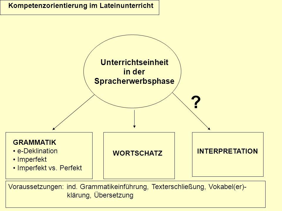 Kompetenzorientierung im Lateinunterricht Unterrichtseinheit in der Spracherwerbsphase GRAMMATIK e-Deklination Imperfekt Imperfekt vs. Perfekt WORTSCH