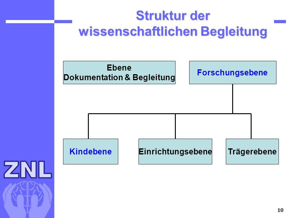 10 Struktur der wissenschaftlichen Begleitung Ebene Dokumentation & Begleitung Forschungsebene KindebeneEinrichtungsebeneTrägerebene