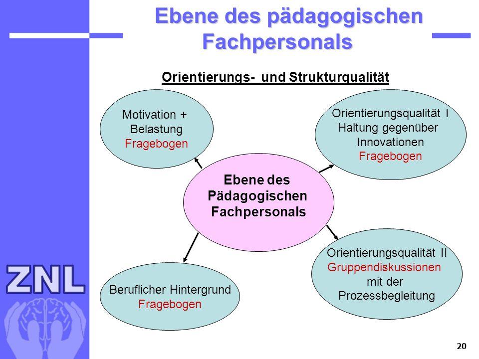 20 Ebene des pädagogischen Fachpersonals Ebene des pädagogischen Fachpersonals Ebene des Pädagogischen Fachpersonals Motivation + Belastung Fragebogen