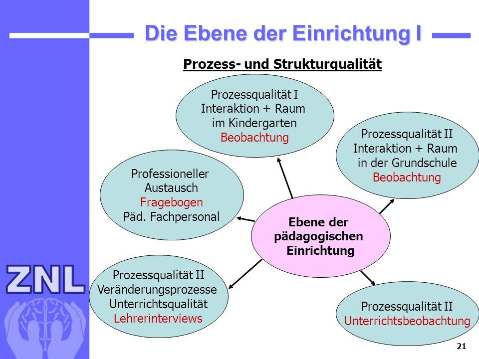21 Die Ebene der Einrichtung I Ebene der pädagogischen Einrichtung Professioneller Austausch Fragebogen Päd. Fachpersonal Prozessqualität I Interaktio