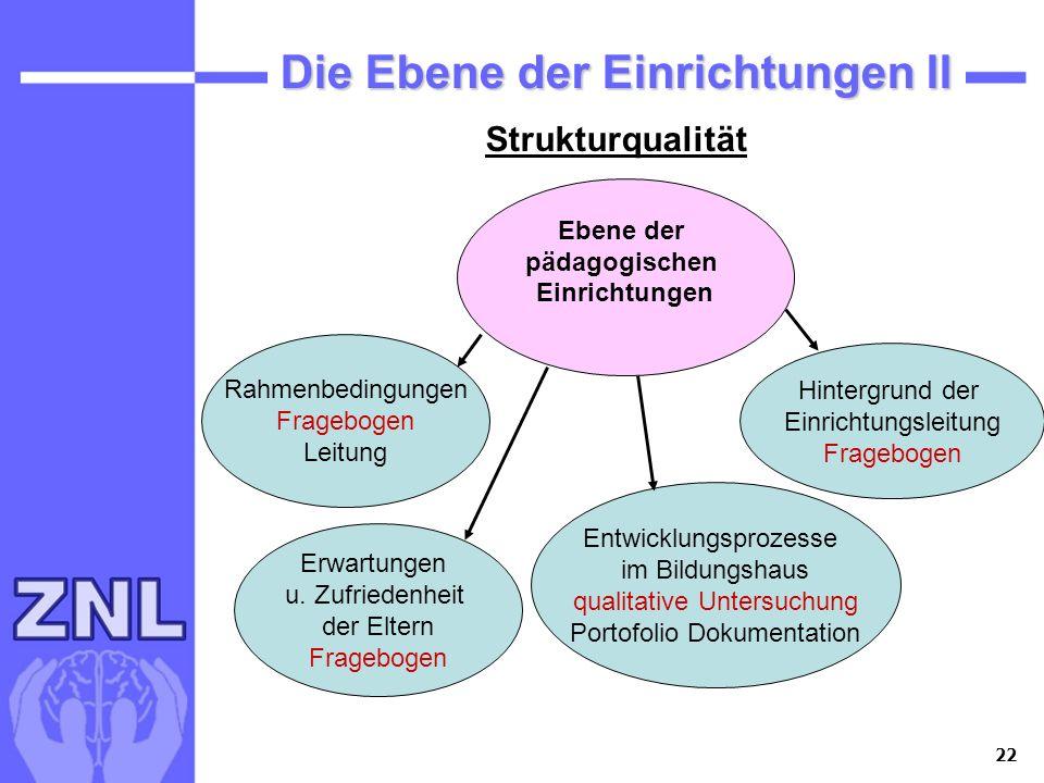 22 Die Ebene der Einrichtungen II Ebene der pädagogischen Einrichtungen Rahmenbedingungen Fragebogen Leitung Hintergrund der Einrichtungsleitung Frage