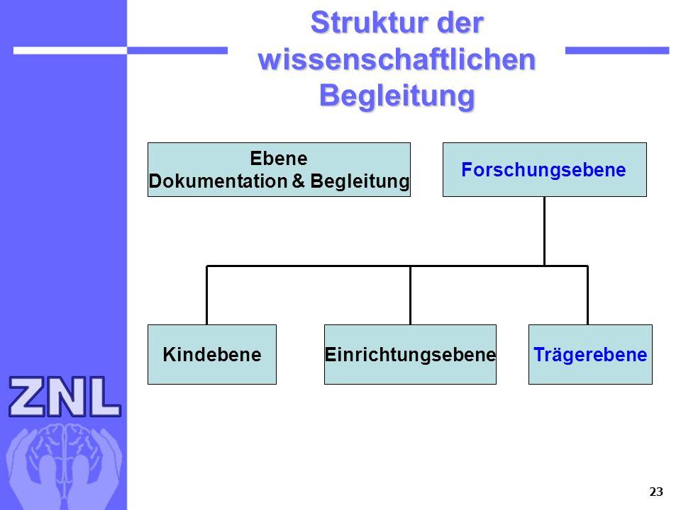 23 Ebene Dokumentation & Begleitung Forschungsebene Ebene Dokumentation & Begleitung Forschungsebene KindebeneEinrichtungsebeneTrägerebene Struktur de