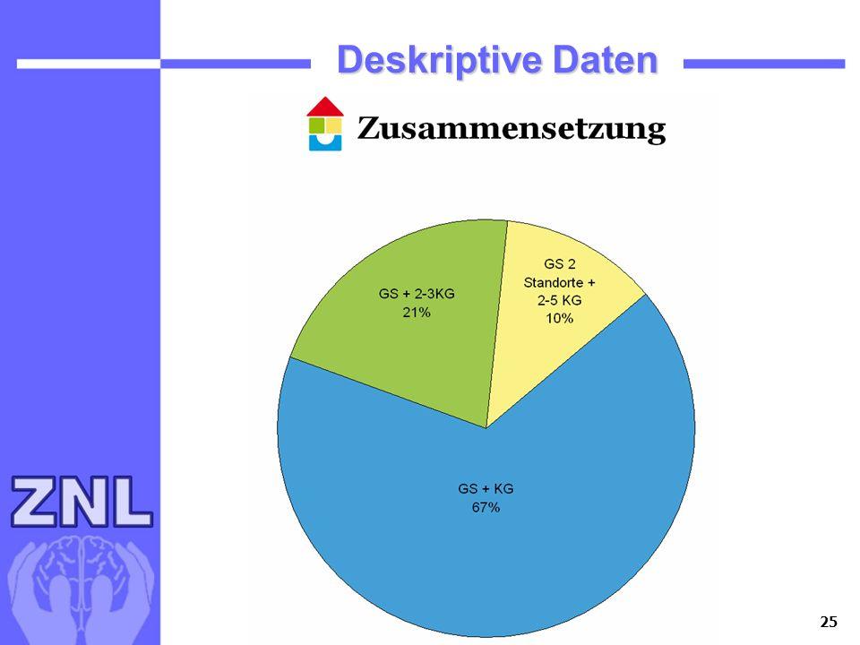 25 Deskriptive Daten