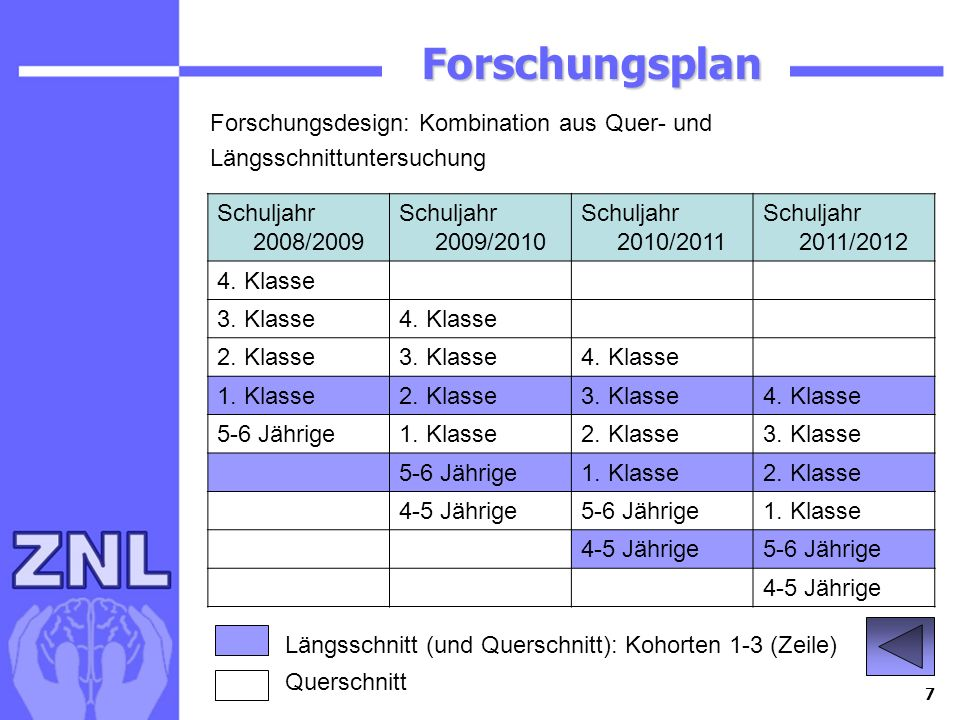 7 Forschungsplan Forschungsplan Schuljahr 2008/2009 Schuljahr 2009/2010 Schuljahr 2010/2011 Schuljahr 2011/2012 4. Klasse 3. Klasse4. Klasse 2. Klasse
