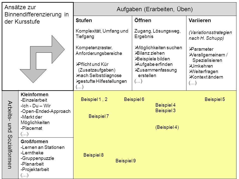 Ansätze zur Binnendifferenzierung in der Kursstufe Aufgaben (Erarbeiten, Üben) Stufen Komplexität, Umfang und Tiefgang Kompetenzraster, Anforderungsbe