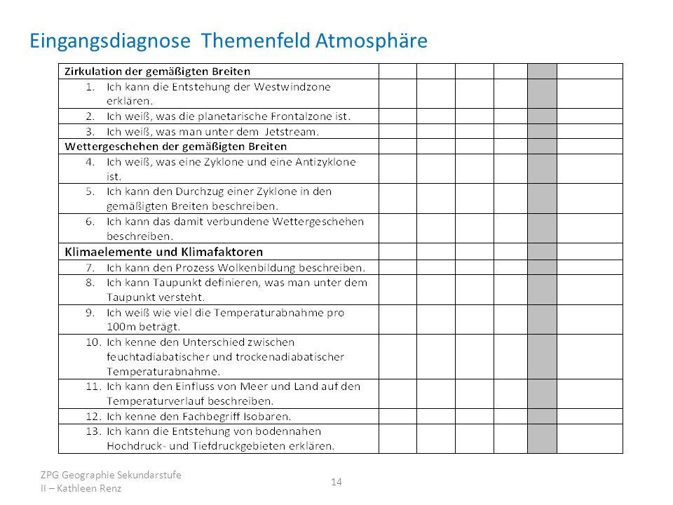Eingangsdiagnose Themenfeld Atmosphäre ZPG Geographie Sekundarstufe II – Kathleen Renz 14