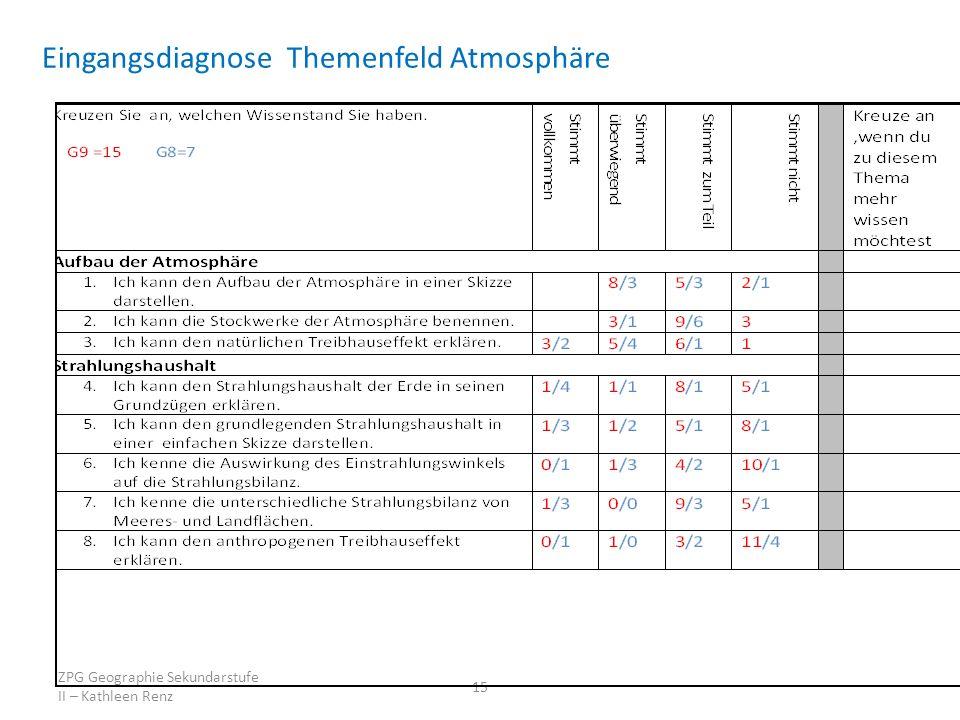Eingangsdiagnose Themenfeld Atmosphäre ZPG Geographie Sekundarstufe II – Kathleen Renz 15