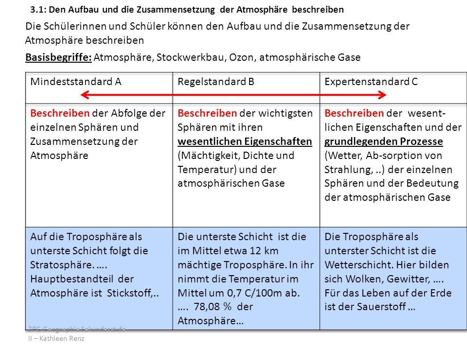 3.1: Den Aufbau und die Zusammensetzung der Atmosphäre beschreiben Die Schülerinnen und Schüler können den Aufbau und die Zusammensetzung der Atmosphäre beschreiben Basisbegriffe: Atmosphäre, Stockwerkbau, Ozon, atmosphärische Gase ZPG Geographie Sekundarstufe II – Kathleen Renz