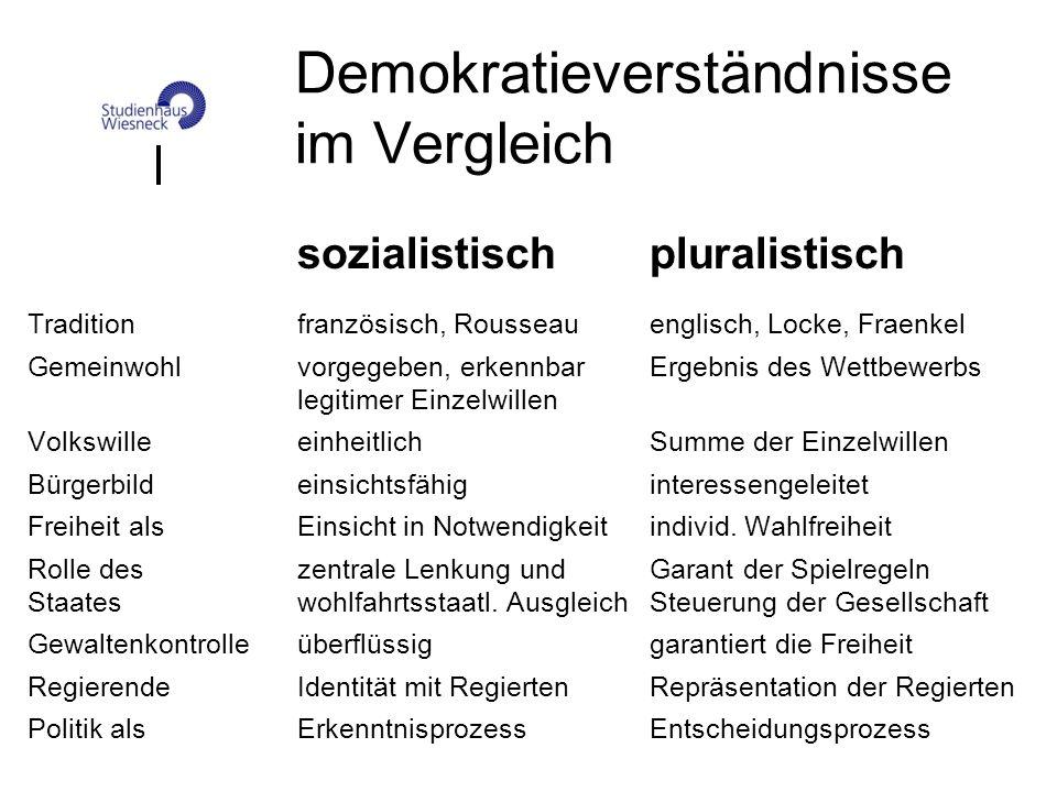Demokratieverständnisse im Vergleich sozialistischpluralistisch Traditionfranzösisch, Rousseauenglisch, Locke, Fraenkel Gemeinwohlvorgegeben, erkennba