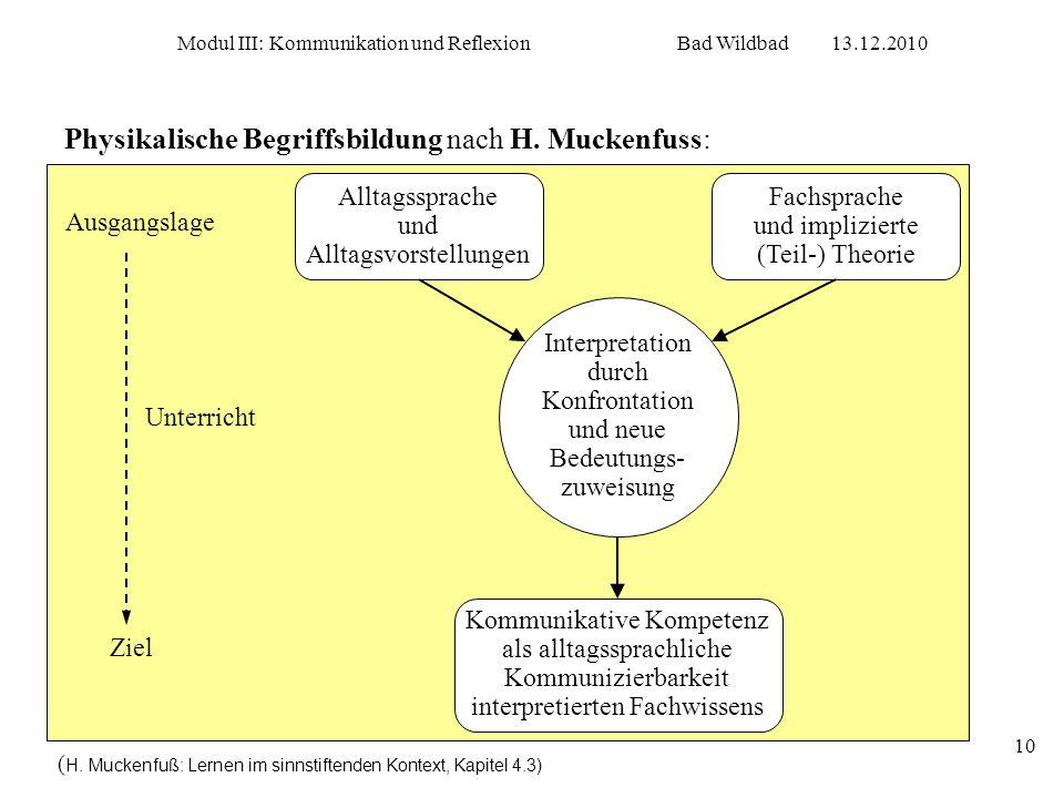 Modul III: Kommunikation und ReflexionBad Wildbad13.12.2010 10 Physikalische Begriffsbildung nach H. Muckenfuss: Alltagssprache und Alltagsvorstellung