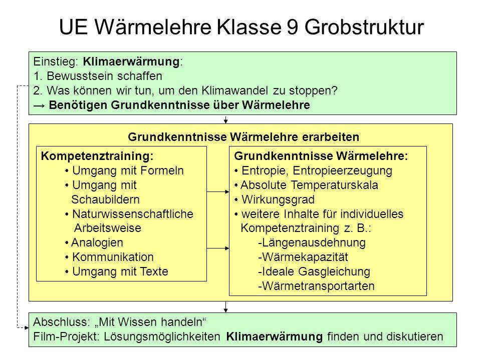 UE Wärmelehre Klasse 9 Grobstruktur Einstieg: Klimaerwärmung: 1. Bewusstsein schaffen 2. Was können wir tun, um den Klimawandel zu stoppen? Benötigen