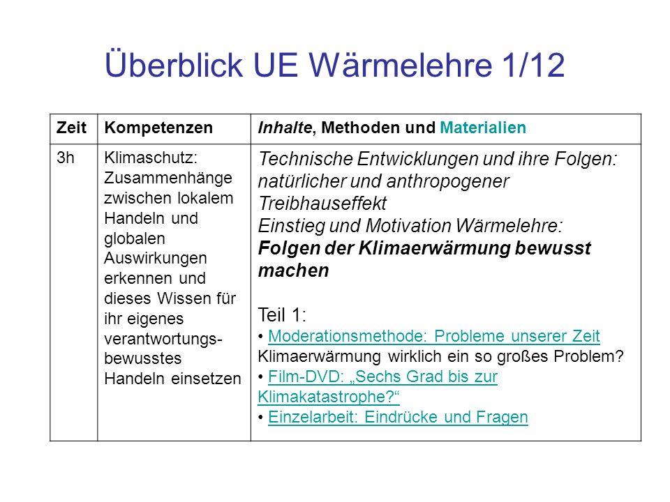 Überblick UE Wärmelehre 1/12 ZeitKompetenzenInhalte, Methoden und Materialien 3hKlimaschutz: Zusammenhänge zwischen lokalem Handeln und globalen Auswi