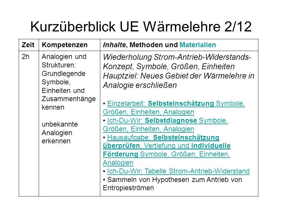 Kurzüberblick UE Wärmelehre 2/12 ZeitKompetenzenInhalte, Methoden und Materialien 2hAnalogien und Strukturen: Grundlegende Symbole, Einheiten und Zusa