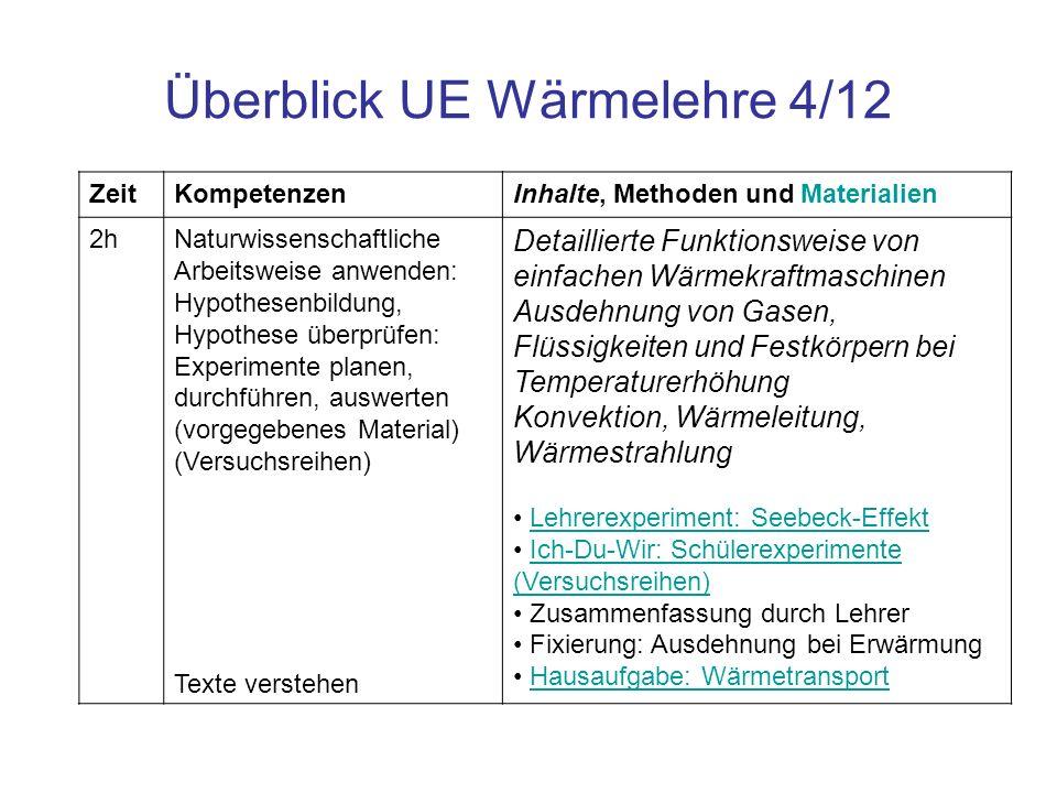 Überblick UE Wärmelehre 4/12 ZeitKompetenzenInhalte, Methoden und Materialien 2hNaturwissenschaftliche Arbeitsweise anwenden: Hypothesenbildung, Hypot