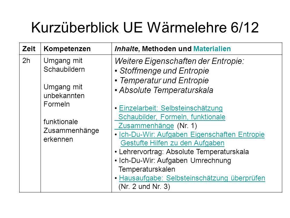 Kurzüberblick UE Wärmelehre 6/12 ZeitKompetenzenInhalte, Methoden und Materialien 2hUmgang mit Schaubildern Umgang mit unbekannten Formeln funktionale