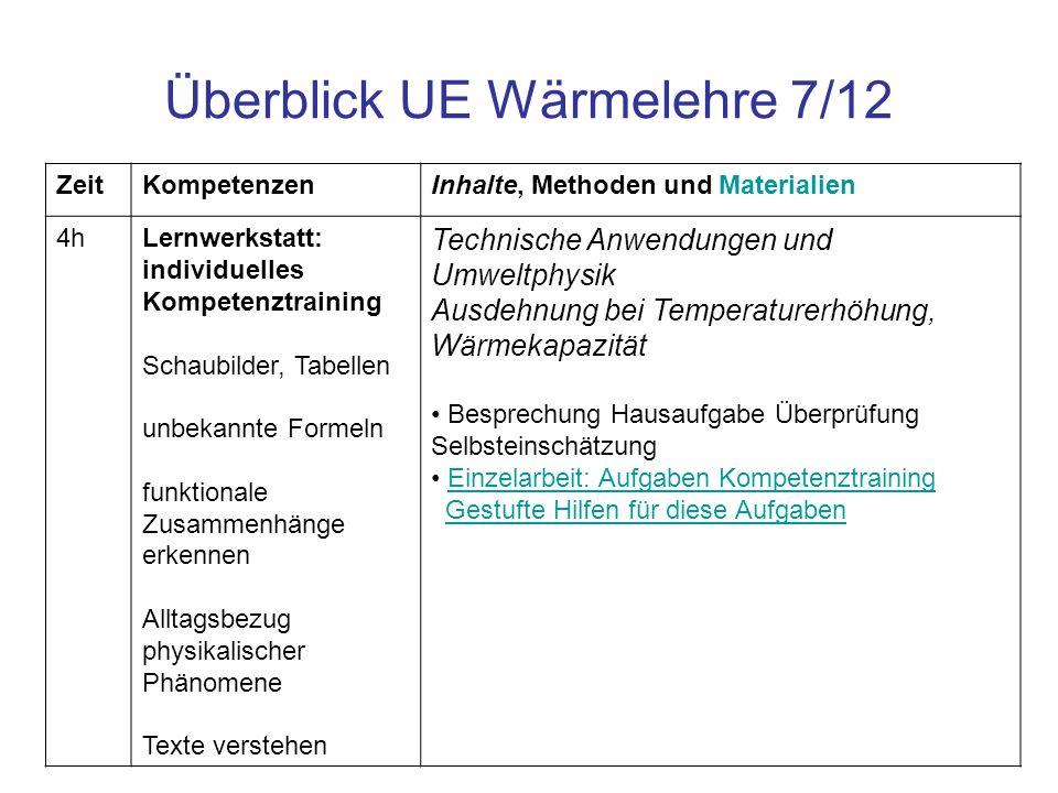 Überblick UE Wärmelehre 7/12 ZeitKompetenzenInhalte, Methoden und Materialien 4hLernwerkstatt: individuelles Kompetenztraining Schaubilder, Tabellen u