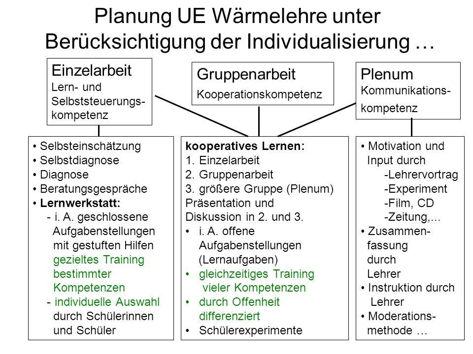 Planung UE Wärmelehre unter Berücksichtigung der Individualisierung … Gruppenarbeit Kooperationskompetenz Plenum Kommunikations- kompetenz Selbsteinsc