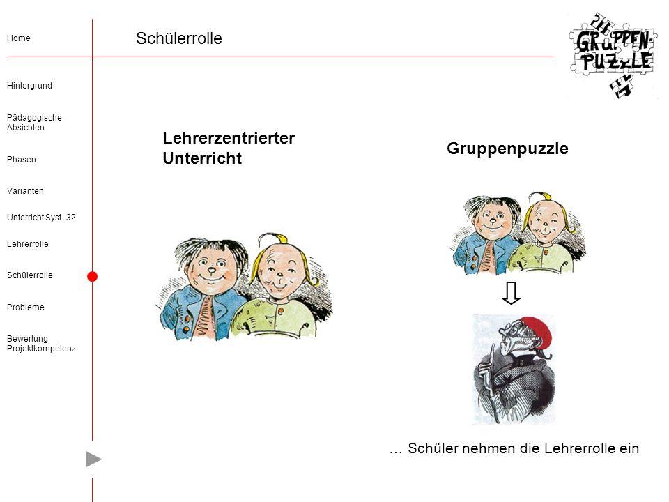 Varianten Hintergrund Lehrerrolle Probleme Bewertung Projektkompetenz Phasen Schülerrolle Pädagogische Absichten Home Unterricht Syst.