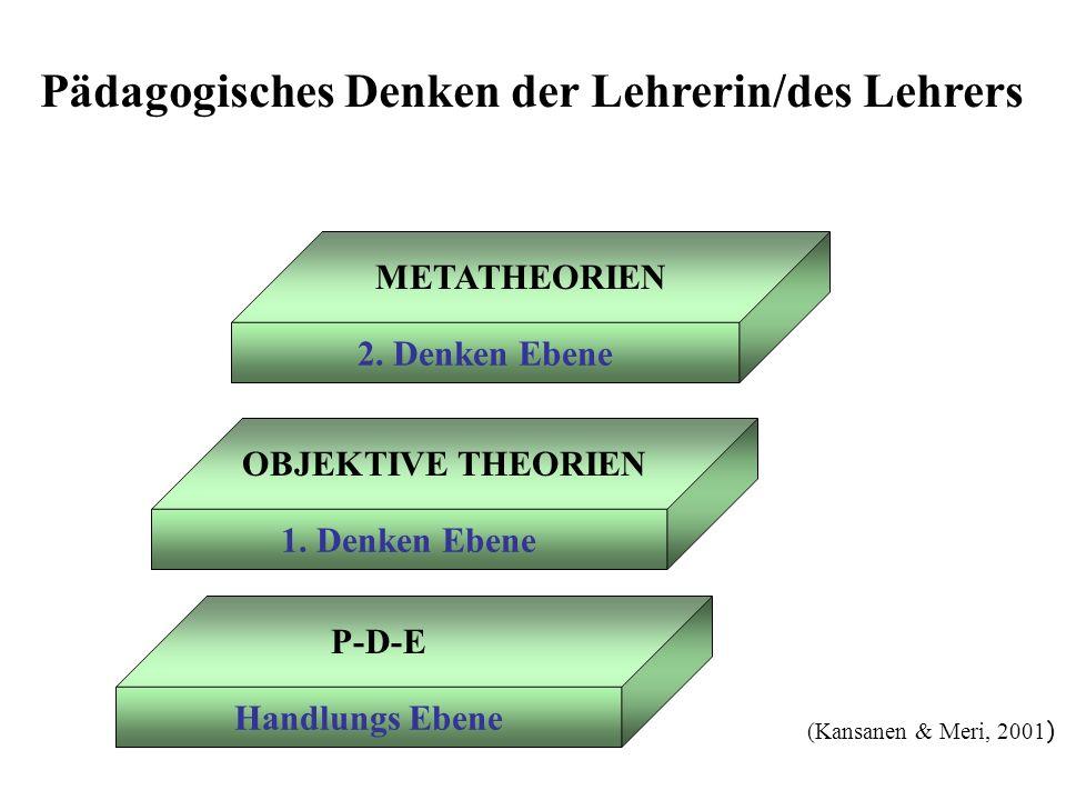 Pädagogisches Denken der Lehrerin/des Lehrers (Kansanen & Meri, 2001 ) 2. Denken Ebene 1. Denken Ebene Handlungs Ebene METATHEORIEN OBJEKTIVE THEORIEN
