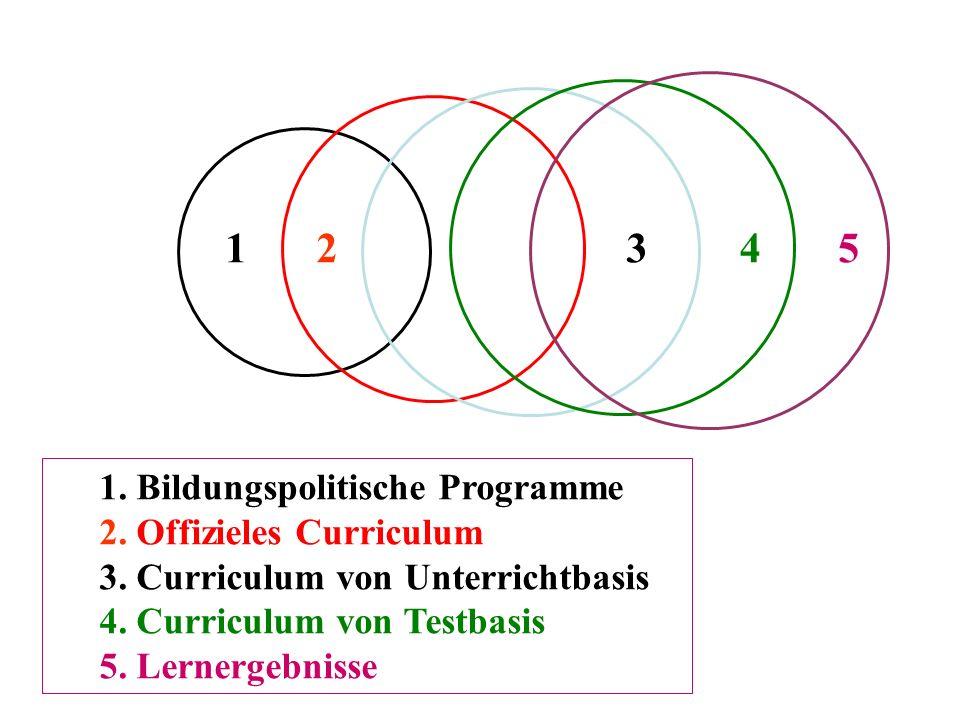 12345 1. Bildungspolitische Programme 2. Offizieles Curriculum 3. Curriculum von Unterrichtbasis 4. Curriculum von Testbasis 5. Lernergebnisse