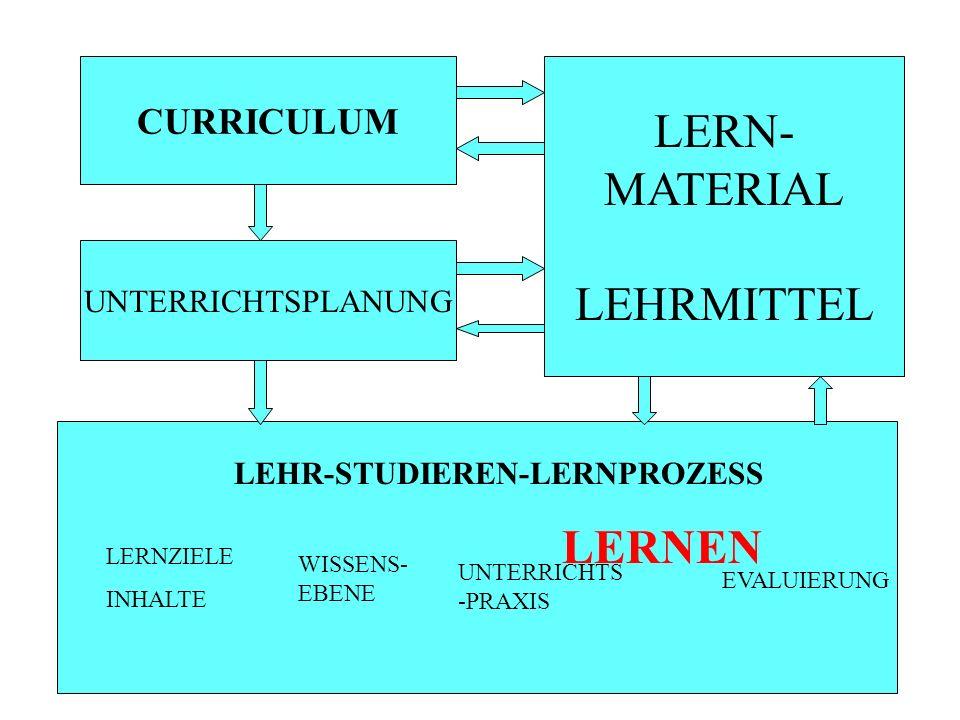 CURRICULUM UNTERRICHTSPLANUNG LEHR-STUDIEREN-LERNPROZESS LERNZIELE INHALTE WISSENS- EBENE UNTERRICHTS -PRAXIS EVALUIERUNG LERNEN LERN- MATERIAL LEHRMI