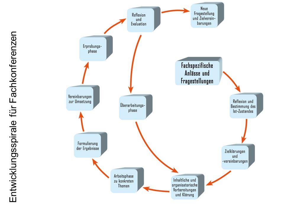 Die Dimension Handeln Handeln wird in vier Kompetenzbereichen konkret: Erkenntnisgewinnung (Wissen erzeugen und entwickeln) Problemlösung (Wissen anwenden) Kommunikation (Wissen vermitteln und austauschen) Bewertung ((mit) Wissen begründet einschätzen und bewerten)
