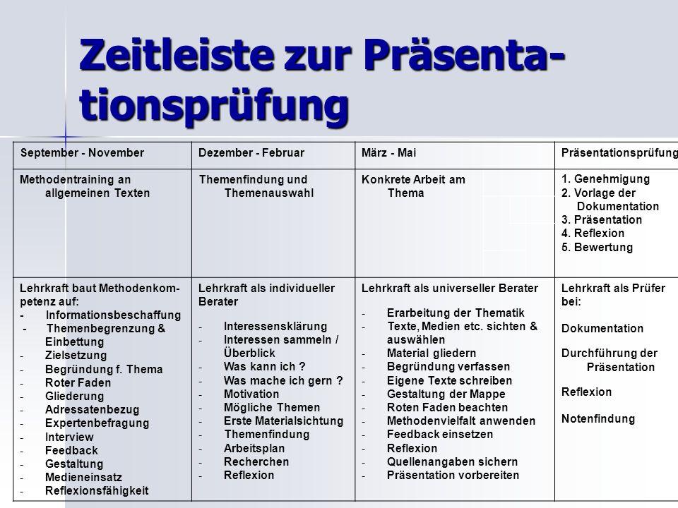 Zeitleiste zur Präsenta- tionsprüfung September - NovemberDezember - FebruarMärz - MaiPräsentationsprüfung Methodentraining an allgemeinen Texten Them