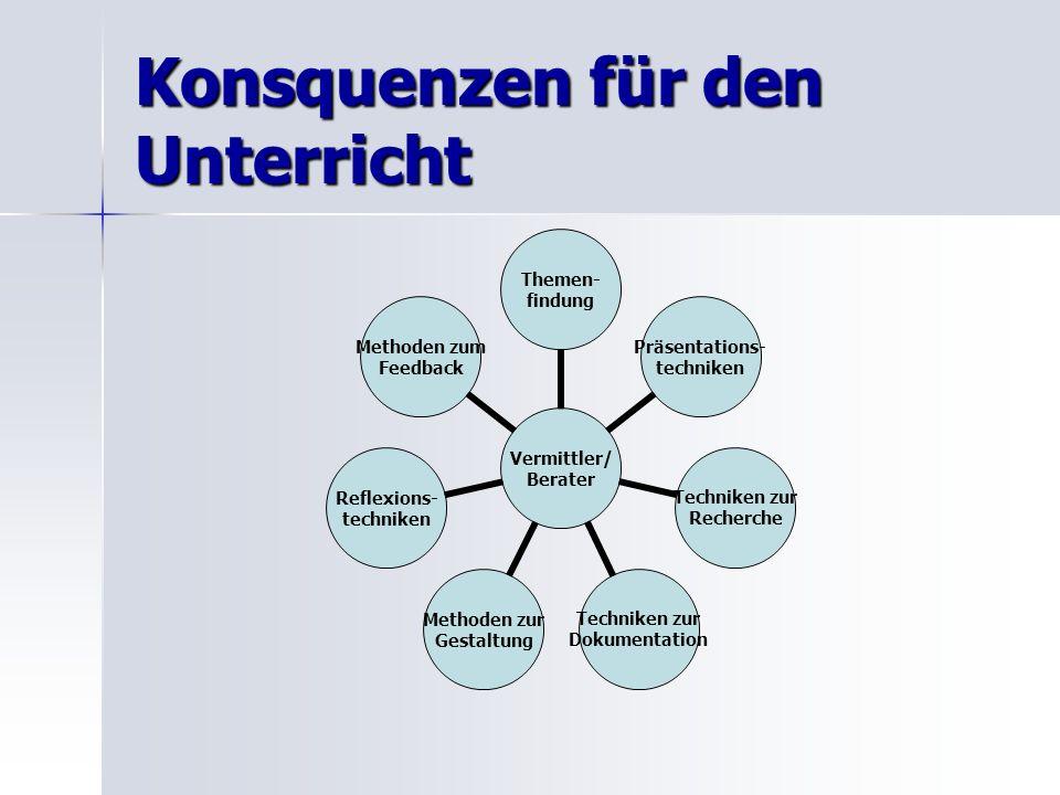 Konsquenzen für den Unterricht Vermittler/ Berater Themen- findung Präsentations- techniken Techniken zur Recherche Techniken zur Dokumentation Method