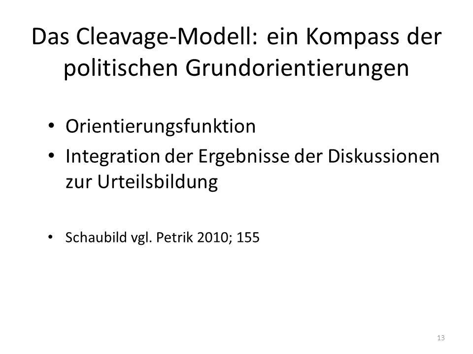Das Cleavage-Modell: ein Kompass der politischen Grundorientierungen Orientierungsfunktion Integration der Ergebnisse der Diskussionen zur Urteilsbild