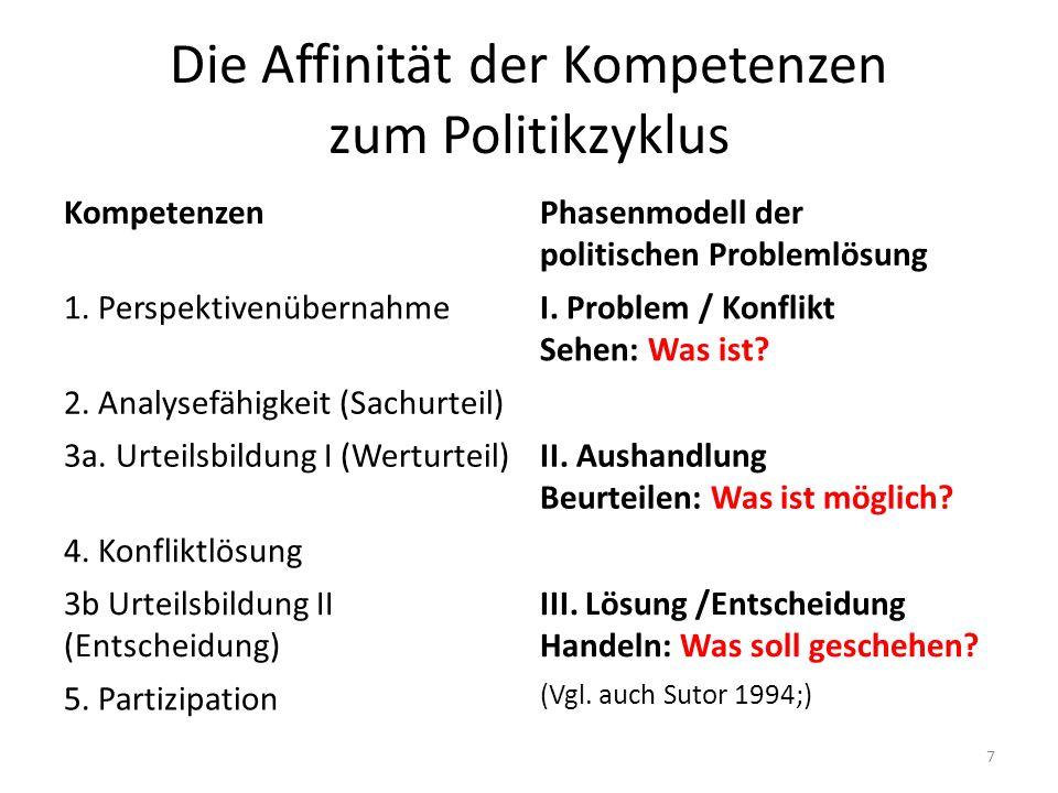 Die Affinität der Kompetenzen zum Politikzyklus KompetenzenPhasenmodell der politischen Problemlösung 1. PerspektivenübernahmeI. Problem / Konflikt Se