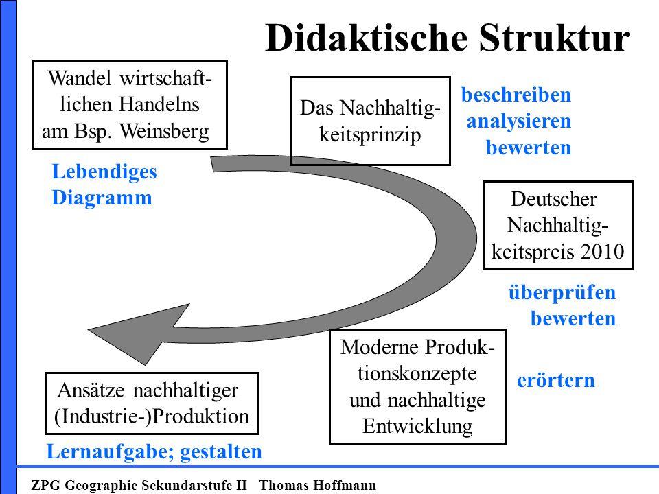 Didaktische Struktur Wandel wirtschaft- lichen Handelns am Bsp. Weinsberg ZPG Geographie Sekundarstufe II Thomas Hoffmann Deutscher Nachhaltig- keitsp