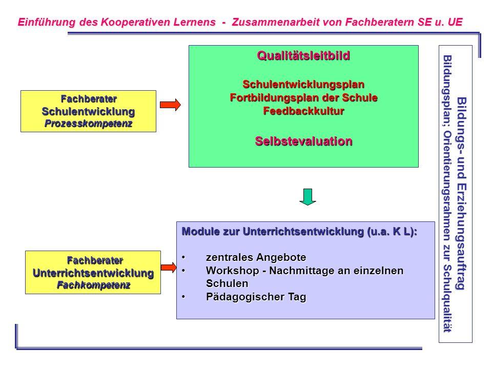 Bildungs- und Erziehungsauftrag Bildungsplan; Orientierungsrahmen zur Schulqualität QualitätsleitbildSchulentwicklungsplan Fortbildungsplan der Schule
