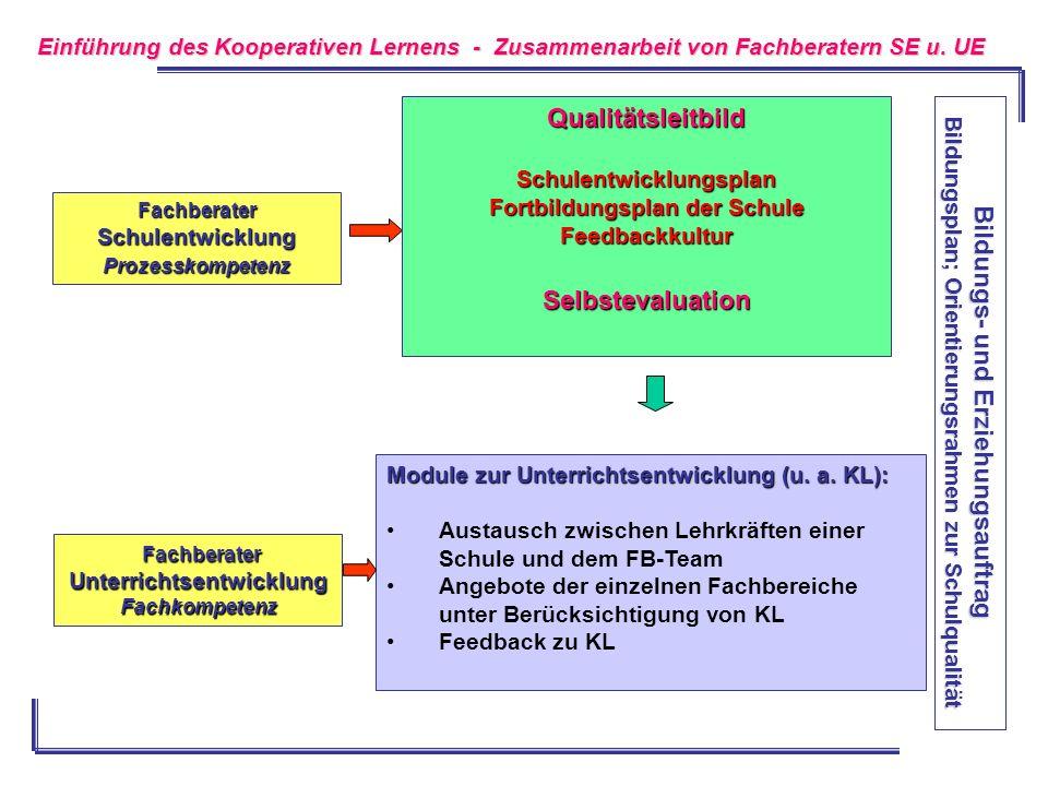 Fachberater FachberaterUnterrichtsentwicklungFachkompetenz Module zur Unterrichtsentwicklung (u. a. KL): Austausch zwischen Lehrkräften einer Schule u