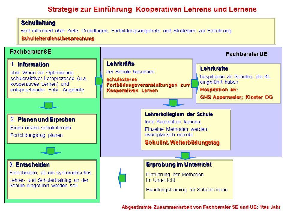 Strategie zur Einführung Kooperativen Lehrens und Lernens Information 1. Information über Wege zur Optimierung schüleraktiver Lernprozesse (u.a. koope