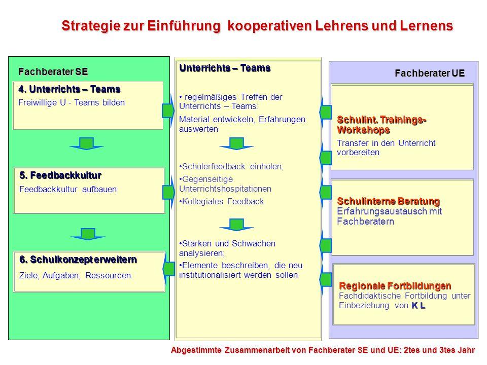 5. Feedbackkultur Feedbackkultur aufbauen Unterrichts – Teams regelmäßiges Treffen der Unterrichts – Teams: Material entwickeln, Erfahrungen auswerten
