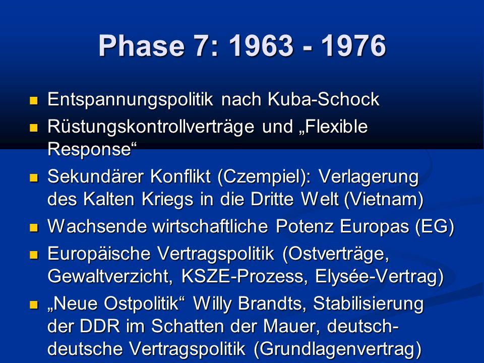 Phase 7: 1963 - 1976 Entspannungspolitik nach Kuba-Schock Entspannungspolitik nach Kuba-Schock Rüstungskontrollverträge und Flexible Response Rüstungskontrollverträge und Flexible Response Sekundärer Konflikt (Czempiel): Verlagerung des Kalten Kriegs in die Dritte Welt (Vietnam) Sekundärer Konflikt (Czempiel): Verlagerung des Kalten Kriegs in die Dritte Welt (Vietnam) Wachsende wirtschaftliche Potenz Europas (EG) Wachsende wirtschaftliche Potenz Europas (EG) Europäische Vertragspolitik (Ostverträge, Gewaltverzicht, KSZE-Prozess, Elysée-Vertrag) Europäische Vertragspolitik (Ostverträge, Gewaltverzicht, KSZE-Prozess, Elysée-Vertrag) Neue Ostpolitik Willy Brandts, Stabilisierung der DDR im Schatten der Mauer, deutsch- deutsche Vertragspolitik (Grundlagenvertrag) Neue Ostpolitik Willy Brandts, Stabilisierung der DDR im Schatten der Mauer, deutsch- deutsche Vertragspolitik (Grundlagenvertrag)