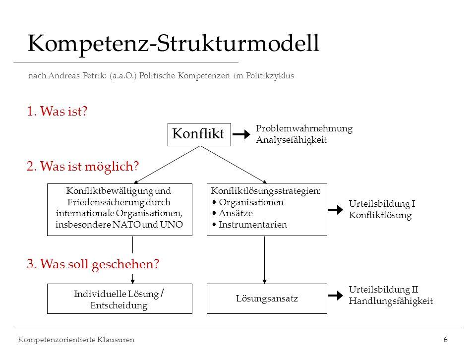 Kompetenzorientierte Klausuren6 Kompetenz-Strukturmodell nach Andreas Petrik: (a.a.O.) Politische Kompetenzen im Politikzyklus 1. Was ist? Konflikt 2.
