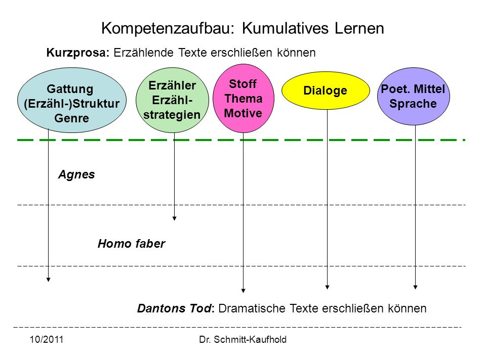 10/2011Dr. Schmitt-Kaufhold Kompetenzaufbau: Kumulatives Lernen Poet. Mittel Sprache Gattung (Erzähl-)Struktur Genre Erzähler Erzähl- strategien Stoff