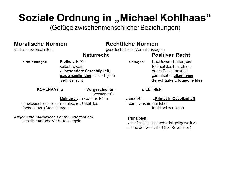 Soziale Ordnung in Michael Kohlhaas (Gefüge zwischenmenschlicher Beziehungen) Moralische NormenRechtliche Normen Verhaltensvorschriftengesellschaftlic