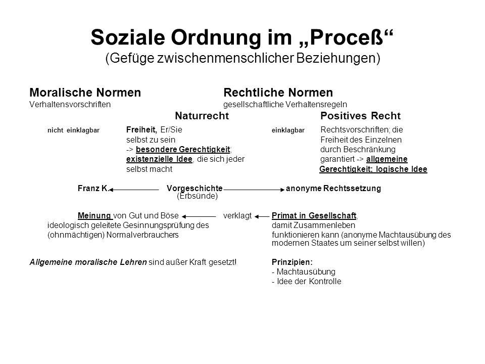 Soziale Ordnung im Proceß (Gefüge zwischenmenschlicher Beziehungen) Moralische NormenRechtliche Normen Verhaltensvorschriftengesellschaftliche Verhalt
