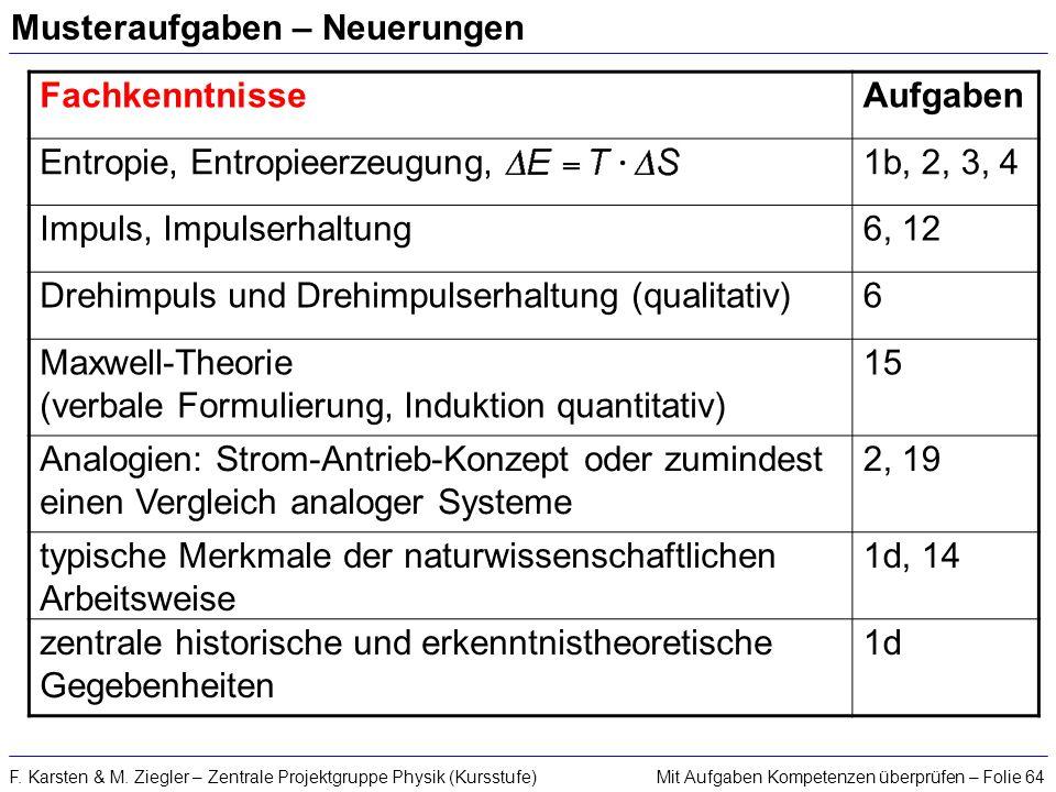 Mit Aufgaben Kompetenzen überprüfen – Folie 64F. Karsten & M. Ziegler – Zentrale Projektgruppe Physik (Kursstufe) Musteraufgaben – Neuerungen Fachkenn