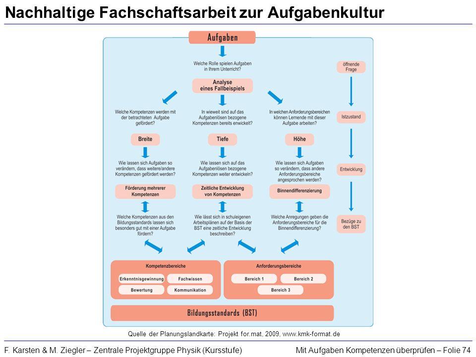 Mit Aufgaben Kompetenzen überprüfen – Folie 74F. Karsten & M. Ziegler – Zentrale Projektgruppe Physik (Kursstufe) Nachhaltige Fachschaftsarbeit zur Au