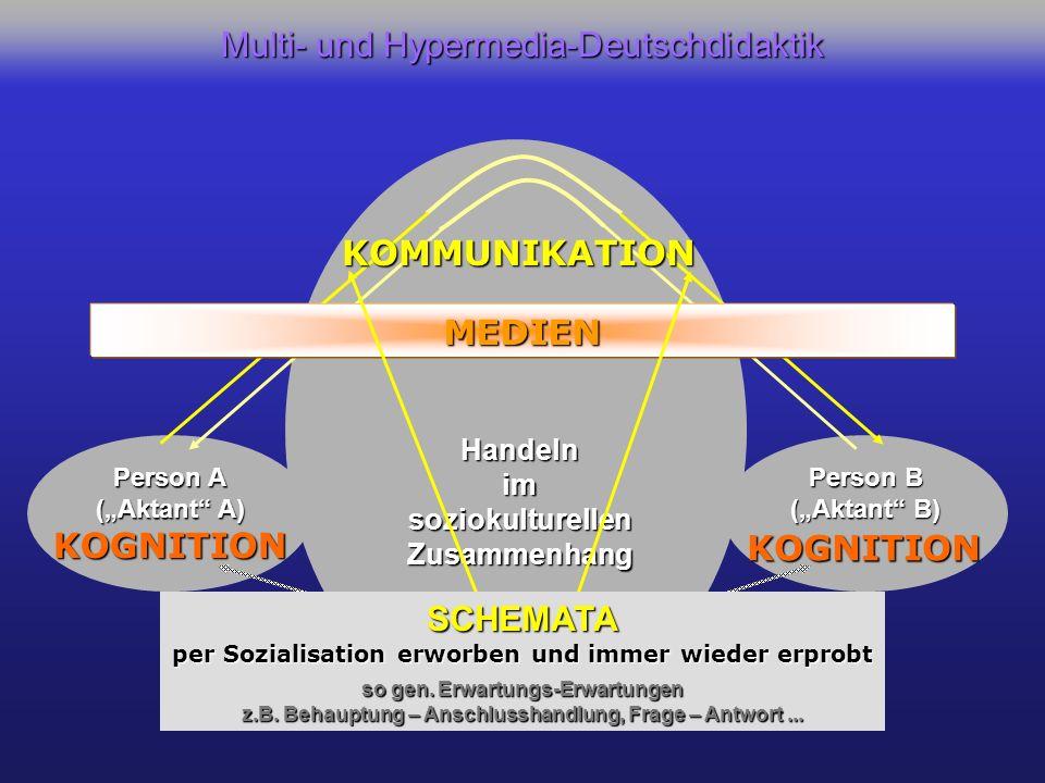 Person A (Aktant A) Person B (Aktant B) KOGNITION KOGNITION KOMMUNIKATION Handelnim soziokulturellen Zusammenhang MEDIEN SCHEMATA per Sozialisation erworben und immer wieder erprobt so gen.