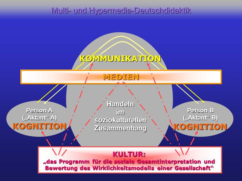 Person A (Aktant A) Person B (Aktant B) KOGNITION KOGNITION KOMMUNIKATION MEDIEN KULTUR: das Programm für die soziale Gesamtinterpretation und Bewertung des Wirklichkeitsmodells einer Gesellschaft Handelnim soziokulturellen Zusammenhang Multi- und Hypermedia-Deutschdidaktik