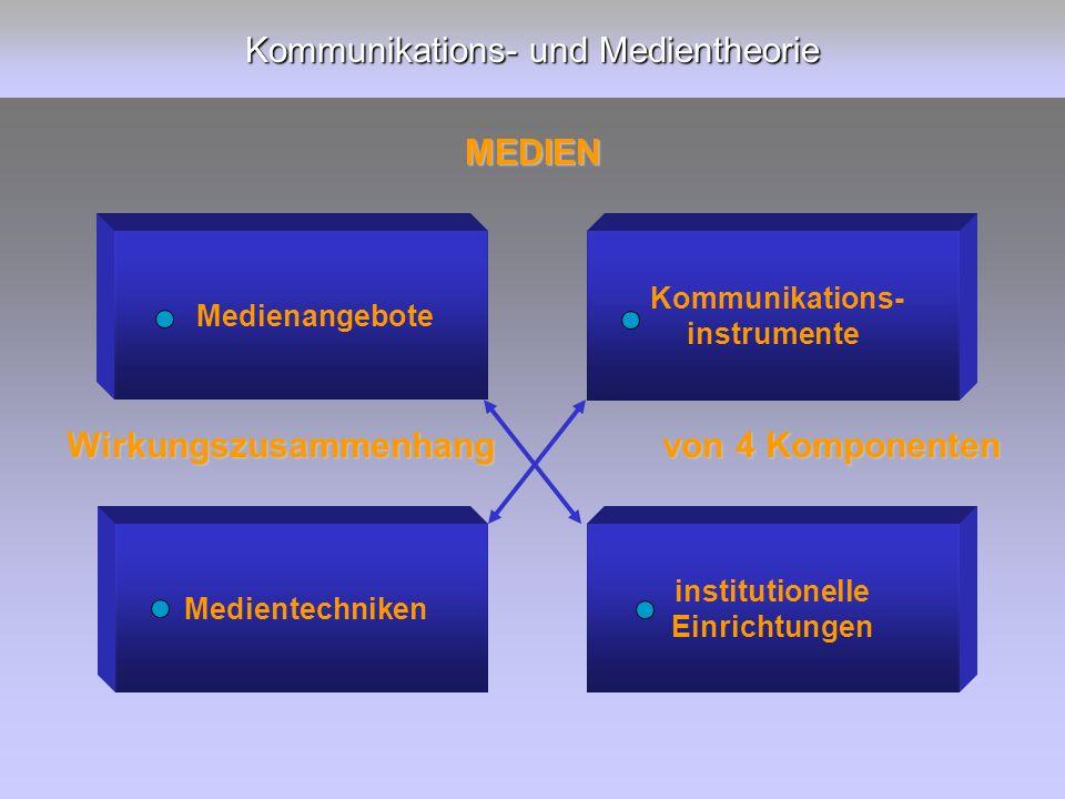 Kommunikations- und Medientheorie MEDIEN Medienangebote Medientechniken institutionelle Einrichtungen Kommunikations- instrumente Wirkungszusammenhang von 4 Komponenten